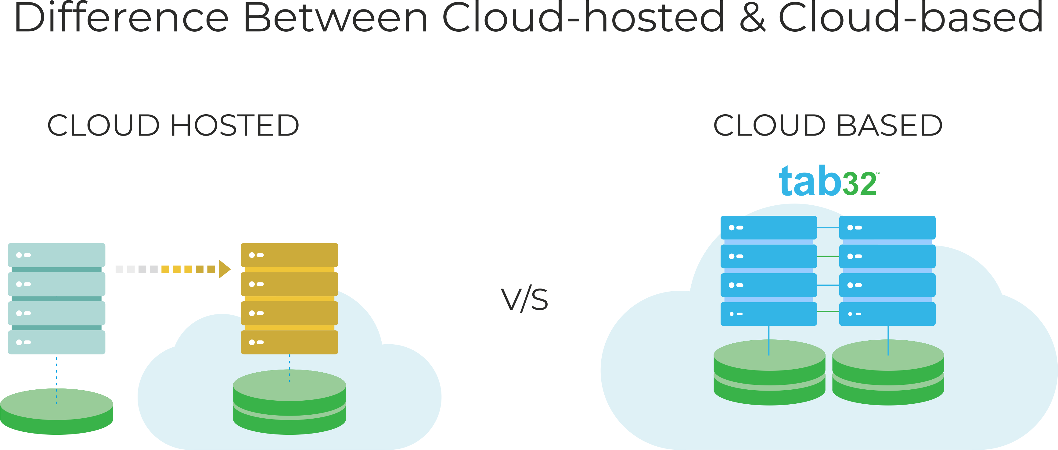 Cloud-hostedVSCloud-based-1