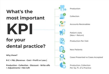 Key Dental KPI for a Profitable Practice