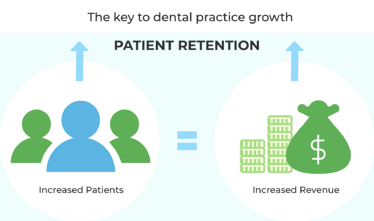 Patient Loyalty - Foundation to Dental Practice Growth