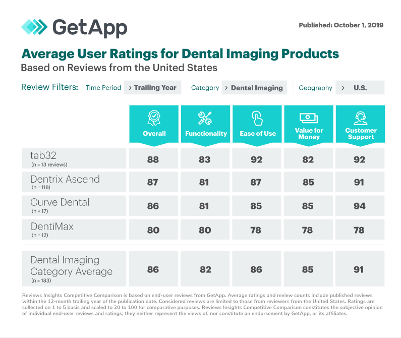 Ranked #1 Imaging Software