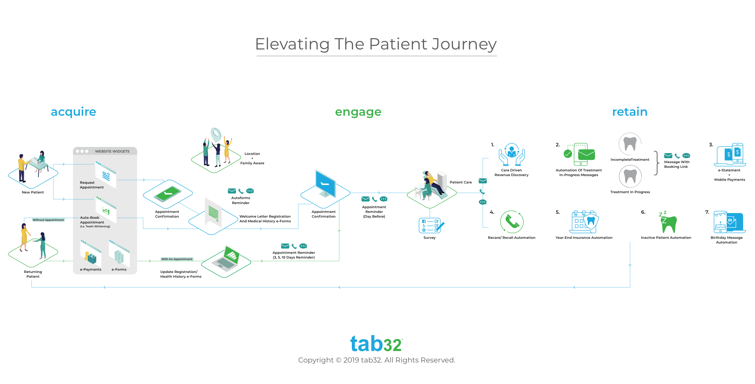 Patient Journey with tab32