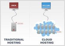 cloud hosted dental software