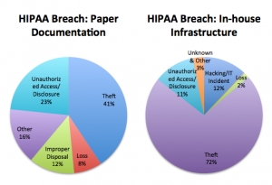 HIPAA Breach Chart