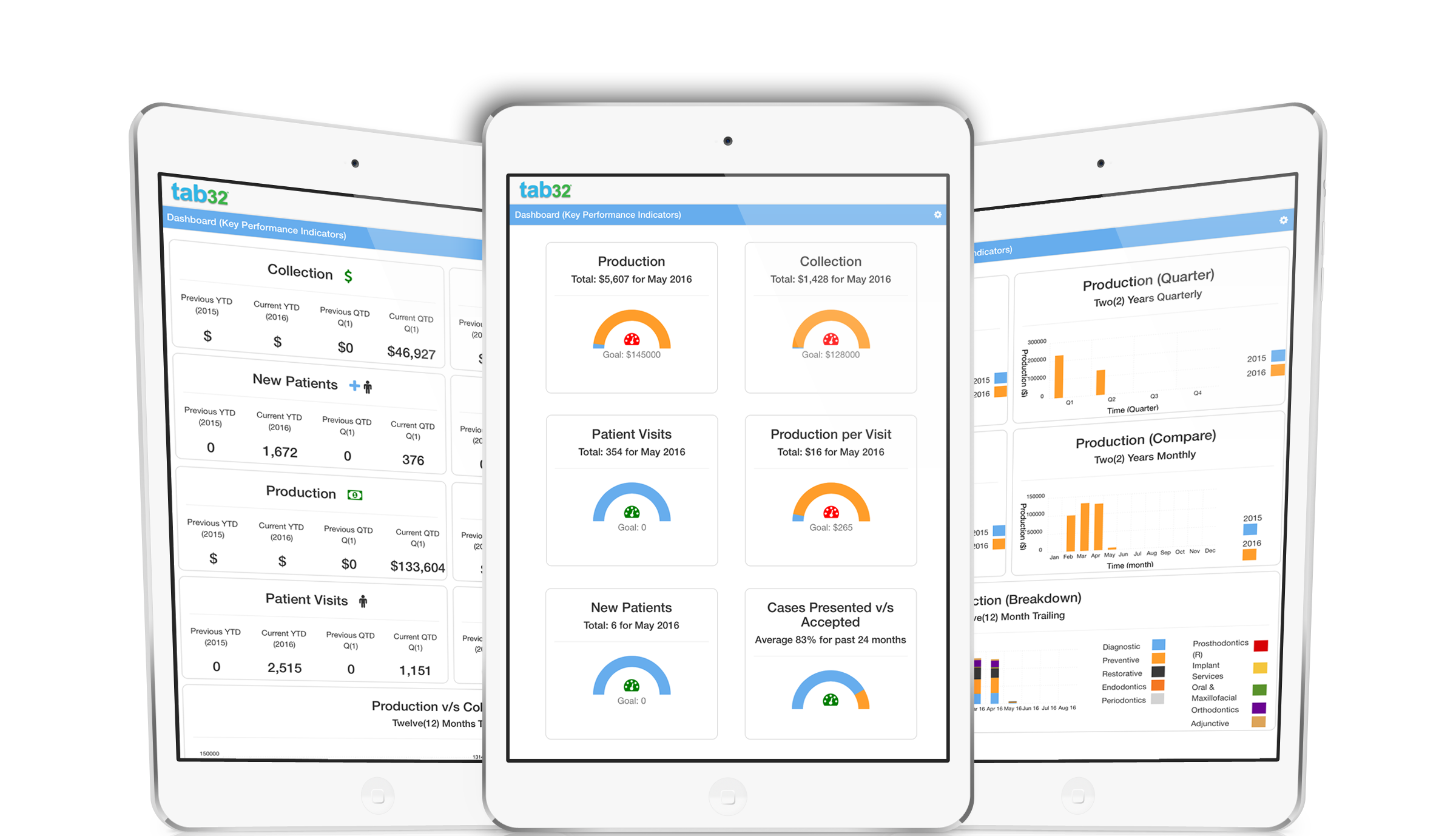Analytical Dashboard - Dental Practice Management
