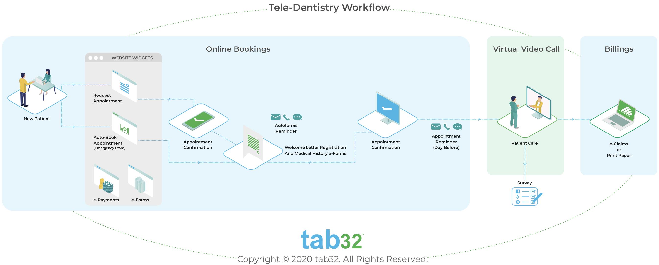Teledentistry Patient Journey