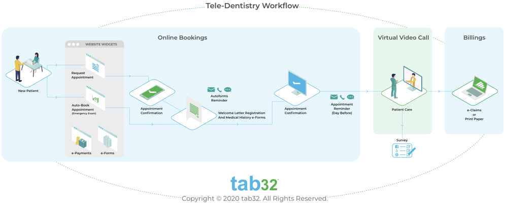Tele-Dentistry Workflow