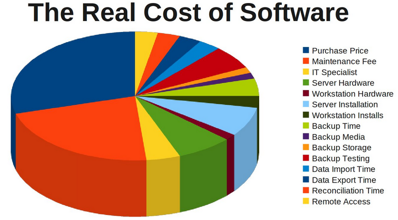 Total acquistion cost of a dental software - legacy or cloud dental