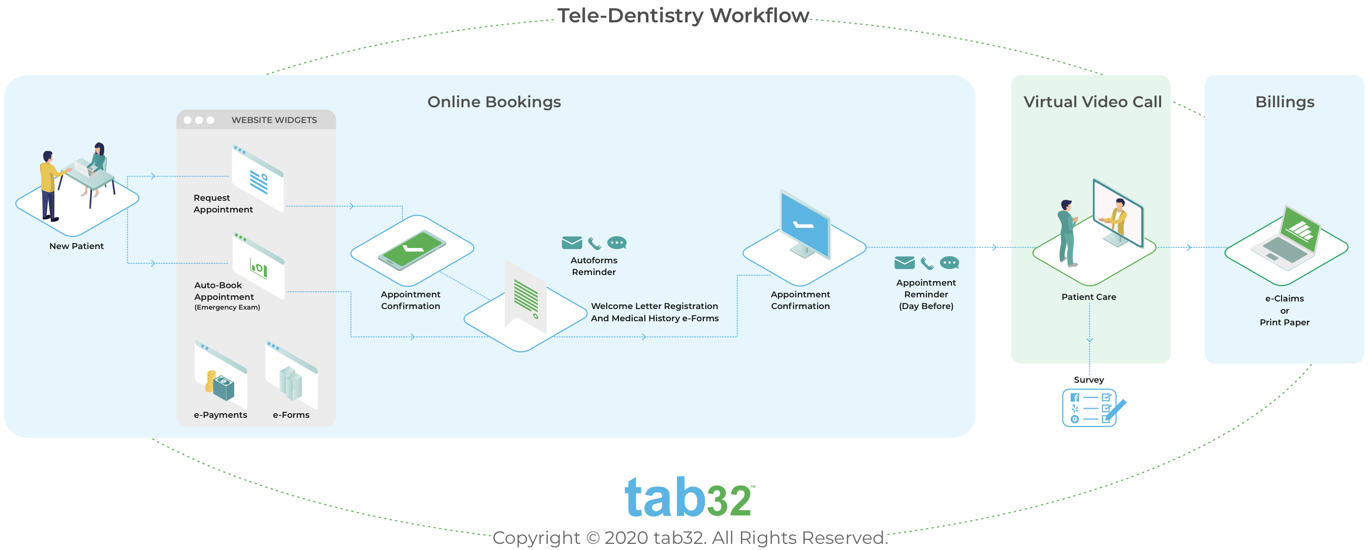 Tele-dentistry Workflow